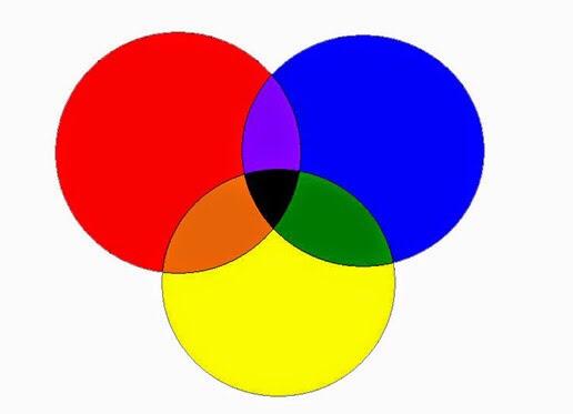 Los colores y las mezclas